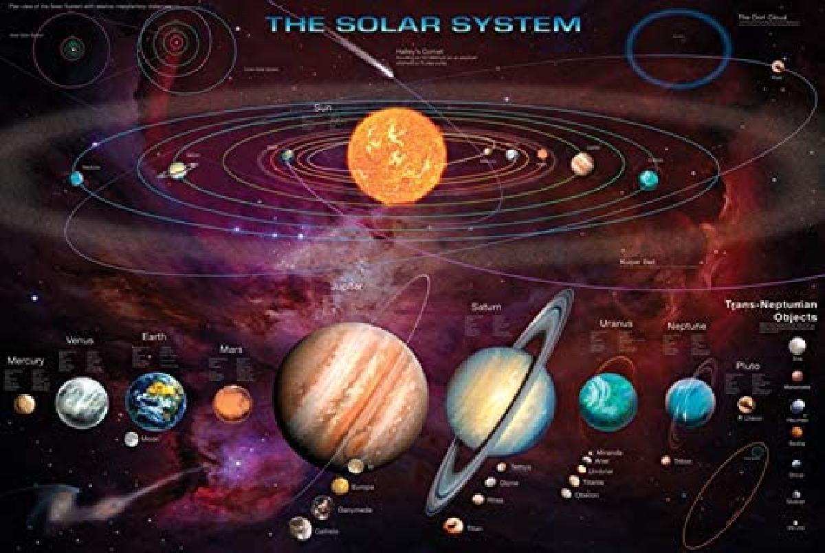 Bien connu Affiche les planètes du système solaire - acheter Affiche les  DP93